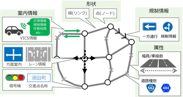 道路ネットワークの構成