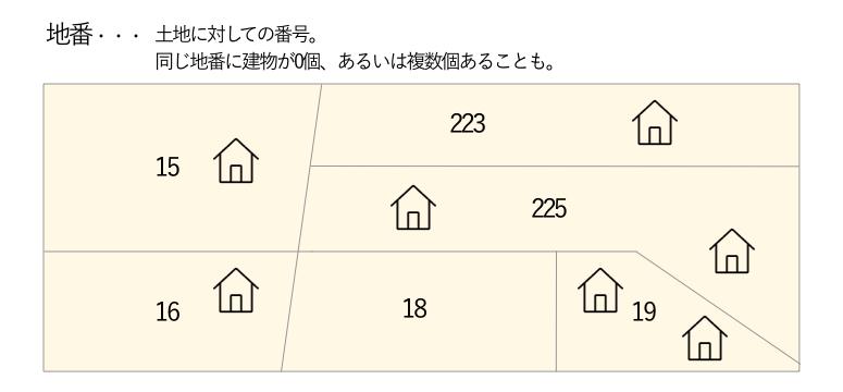 地番・・土地に対しての番号。同じ地番に建物が0個、あるいは複数個あることも。