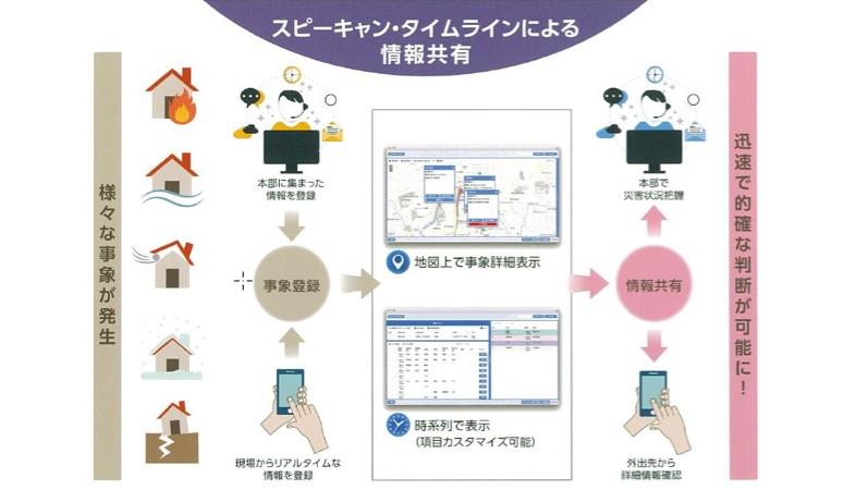 イメージ図:情報収集→情報共有→配信
